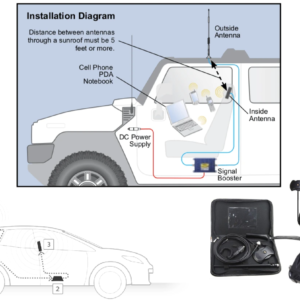 All 2G & 4G Data Vehicle Booster